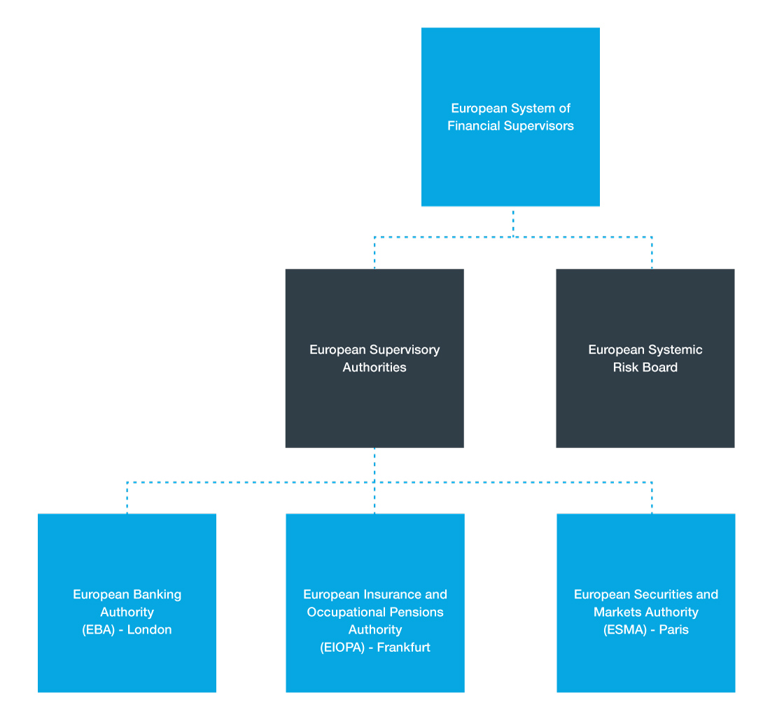 Fig 1 - The structure of the supervisory framework for financial regulation in Europe